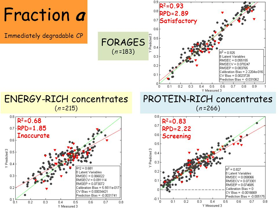 Fraction a FORAGES (n =183) ENERGY-RICH concentrates (n =215)