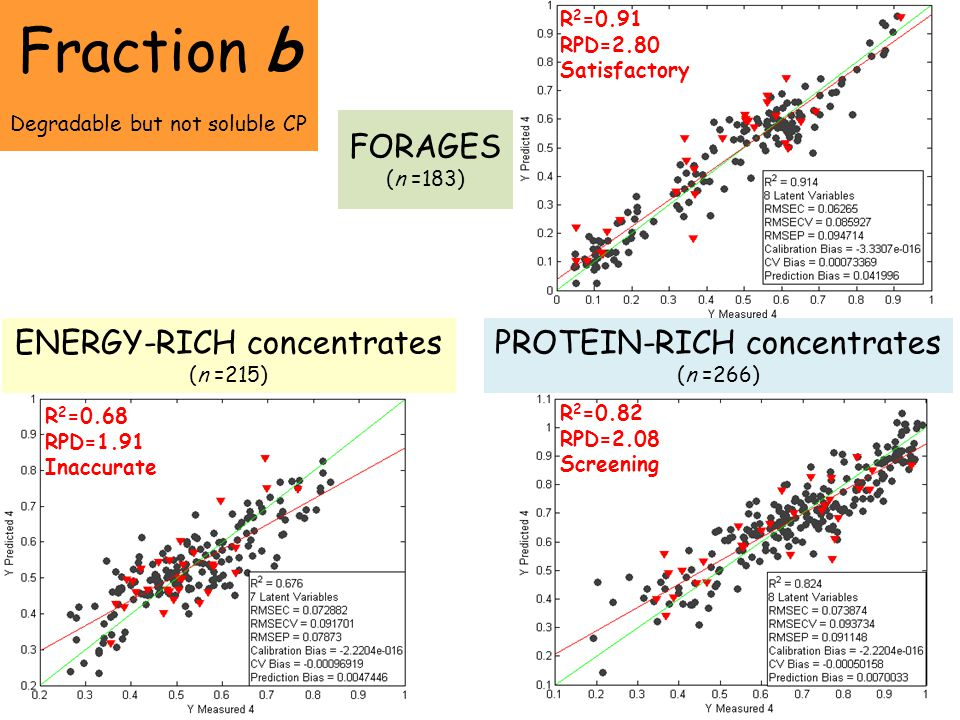 Fraction b FORAGES (n =183) ENERGY-RICH concentrates (n =215)
