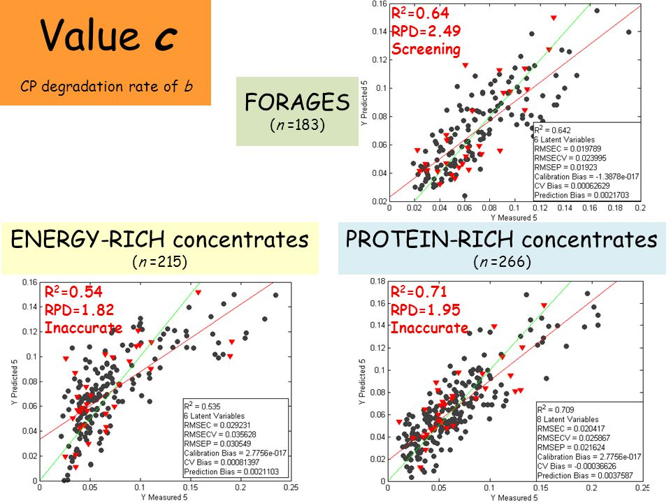Value c FORAGES (n =183) ENERGY-RICH concentrates (n =215)