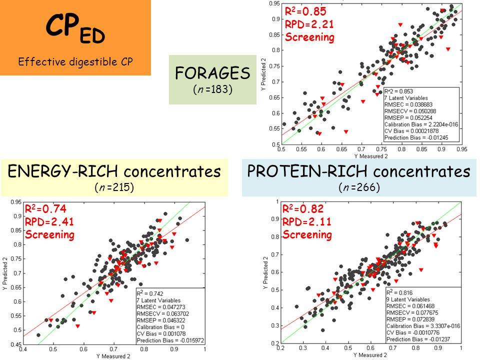 CPED FORAGES (n =183) ENERGY-RICH concentrates (n =215)