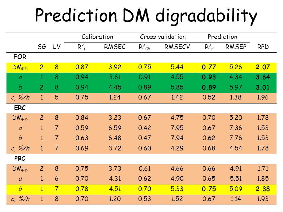 Prediction DM digradability