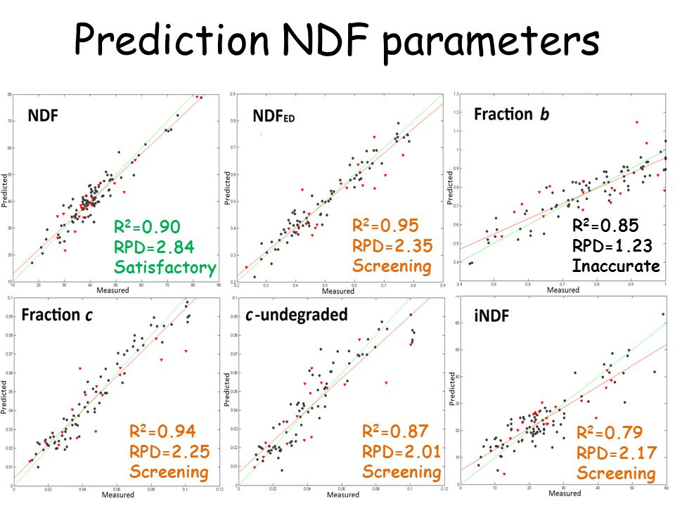 Prediction NDF parameters