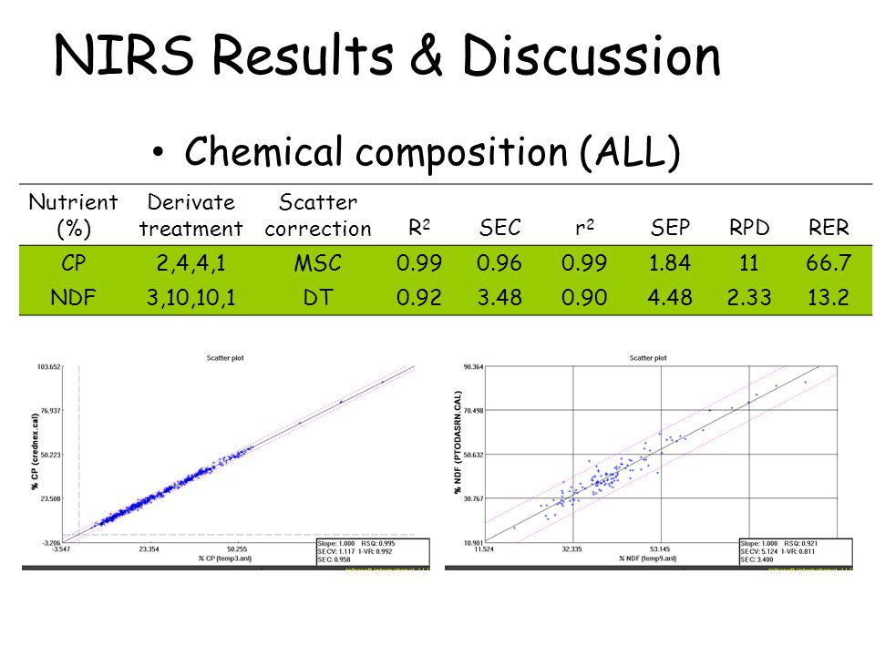 NIRS Results & Discussion