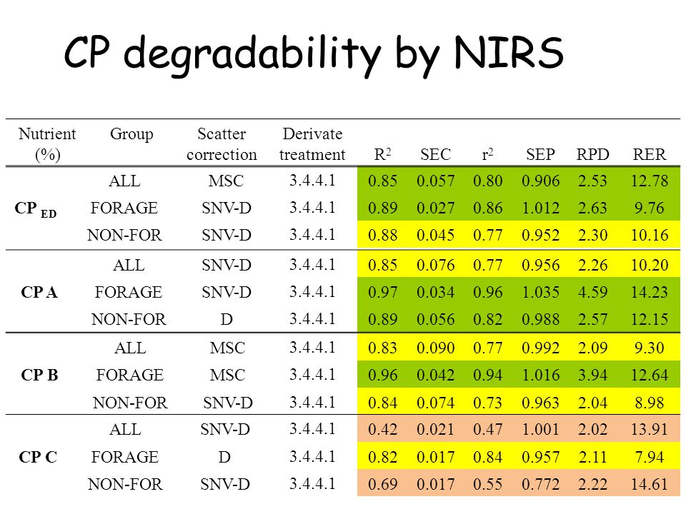 CP degradability by NIRS