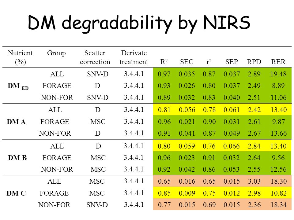 DM degradability by NIRS