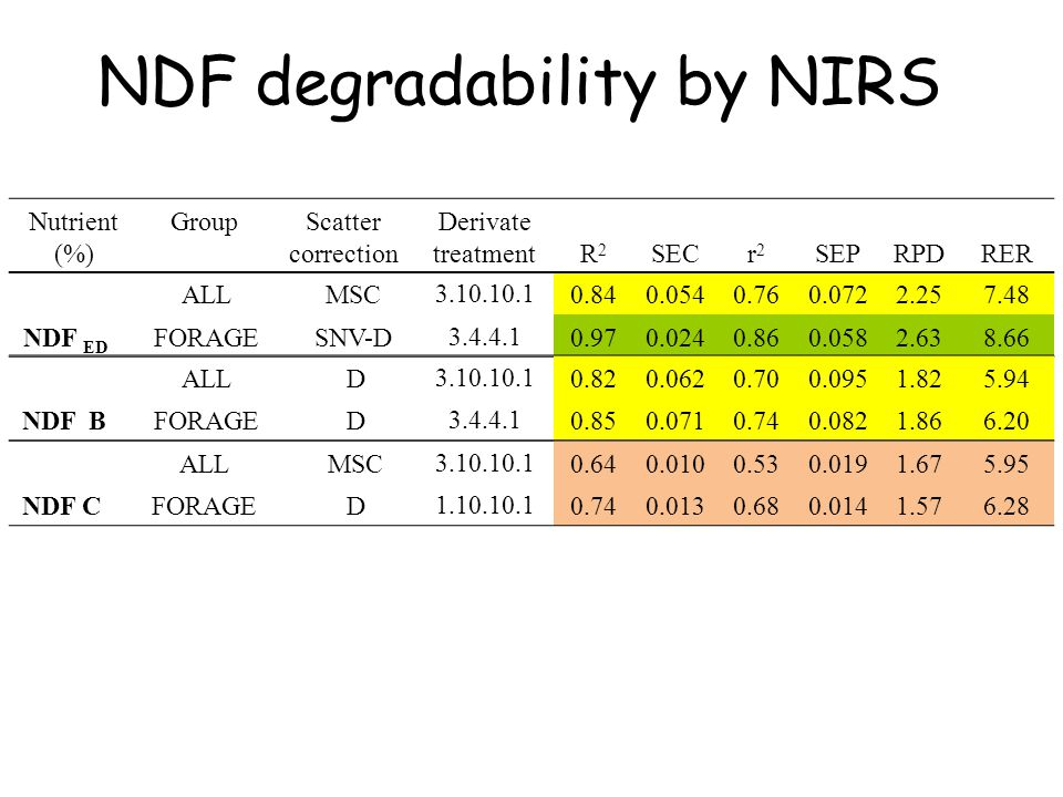NDF degradability by NIRS