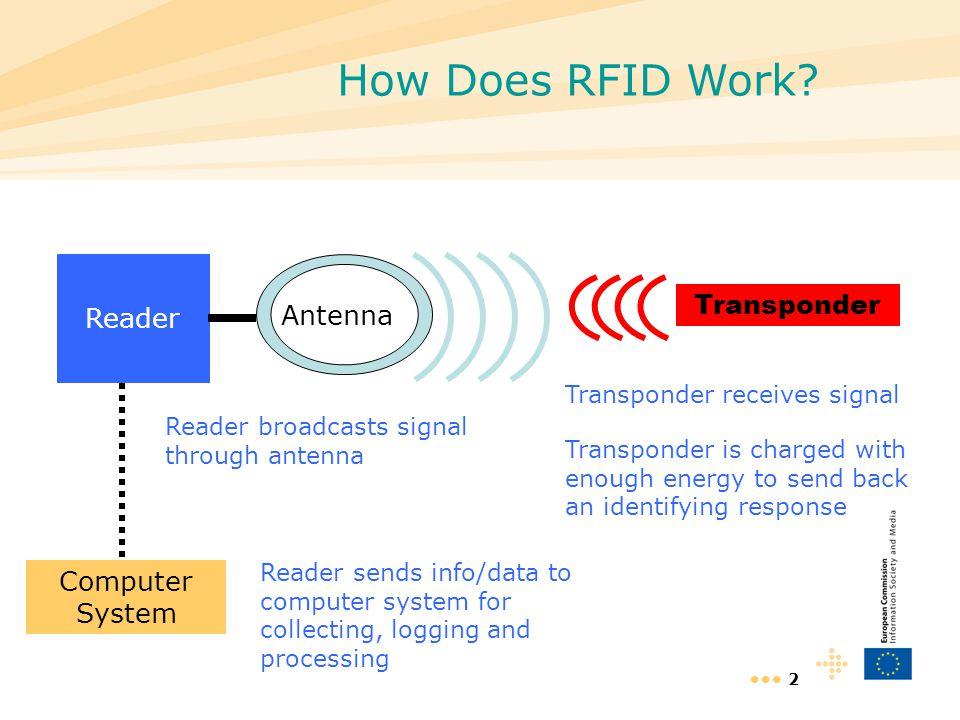 How Does RFID Work Reader Transponder Antenna Computer System