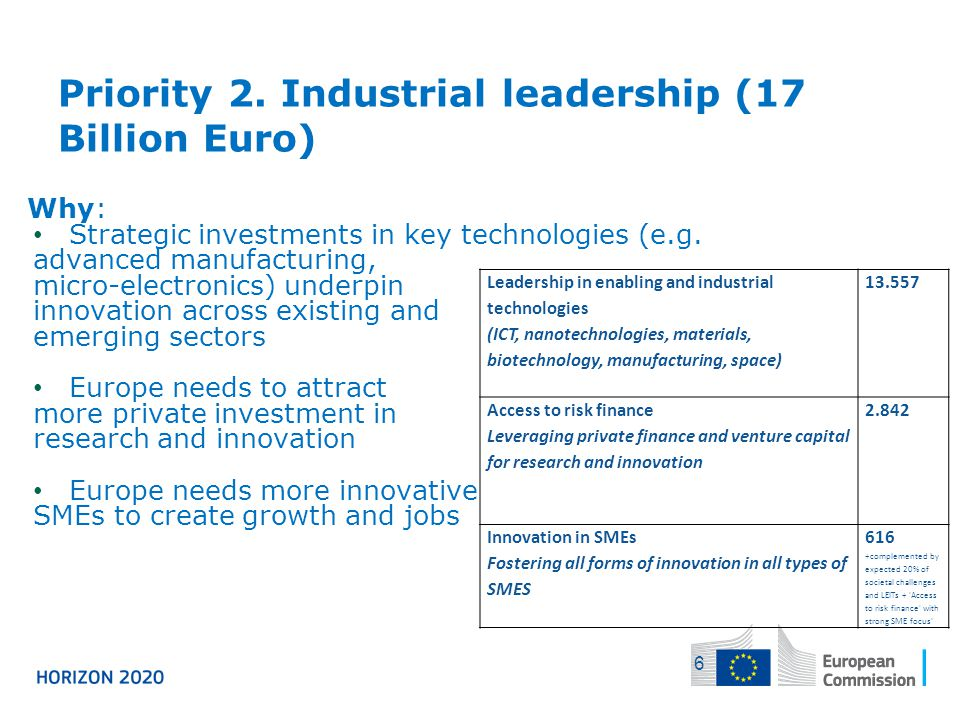 Priority 2. Industrial leadership (17 Billion Euro)