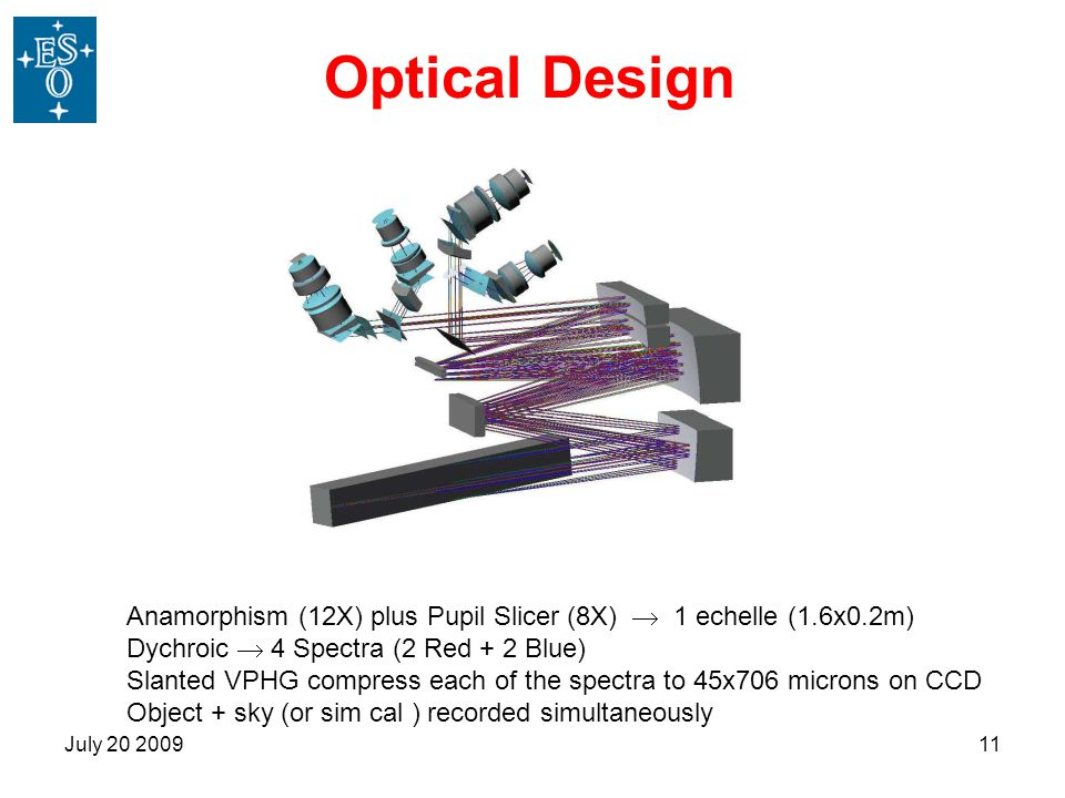 Optical Design Anamorphism (12X) plus Pupil Slicer (8X)  1 echelle (1.6x0.2m) Dychroic  4 Spectra (2 Red + 2 Blue)
