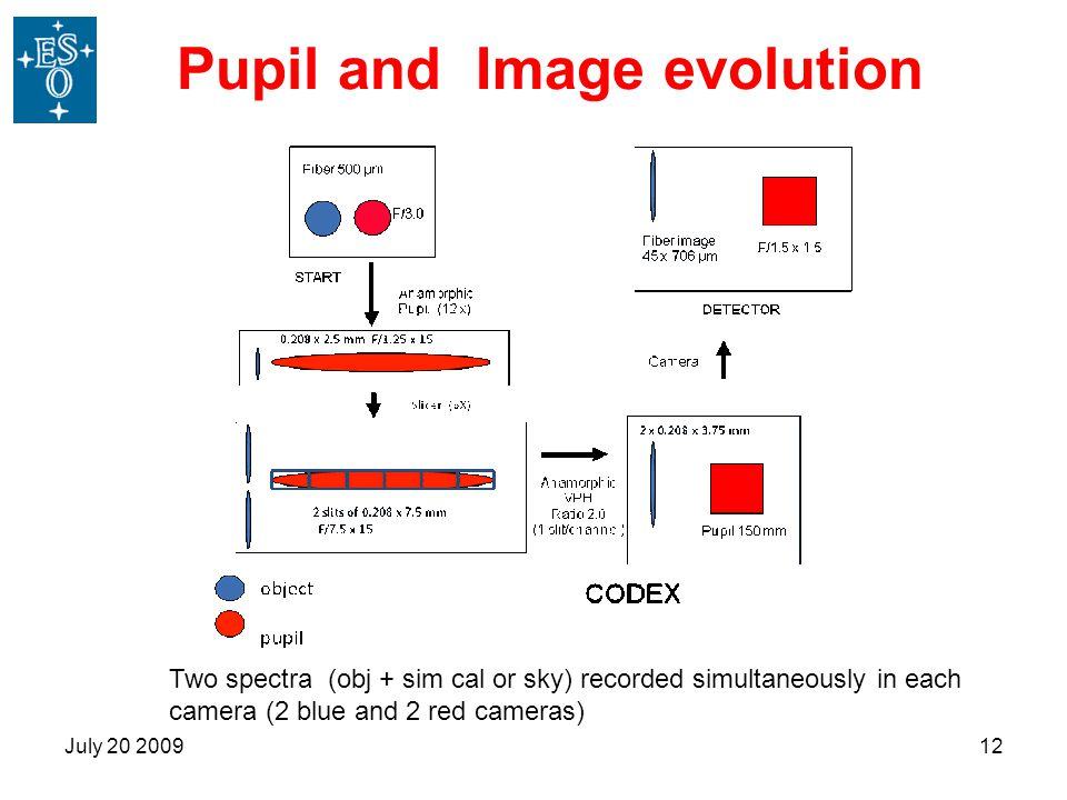 Pupil and Image evolution