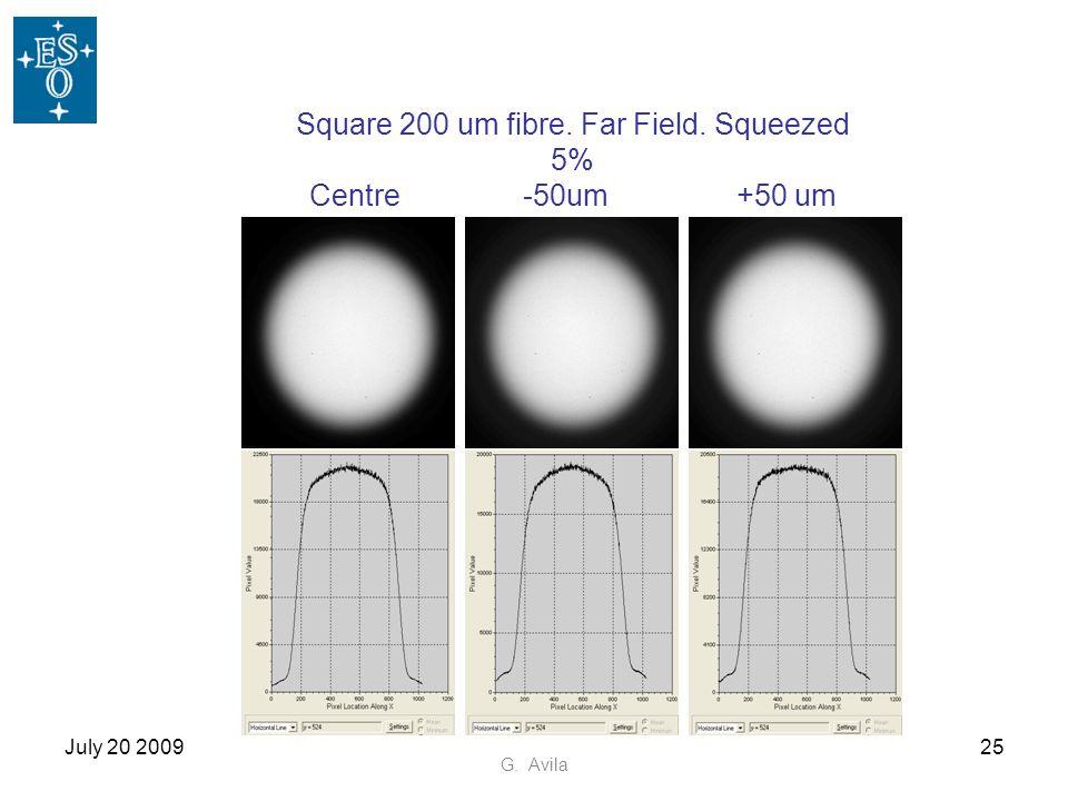 Square 200 um fibre. Far Field. Squeezed 5% Centre -50um +50 um
