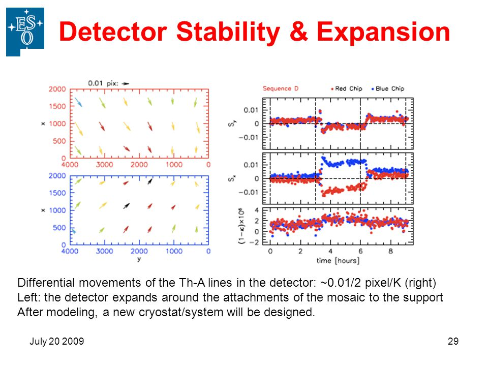 Detector Stability & Expansion