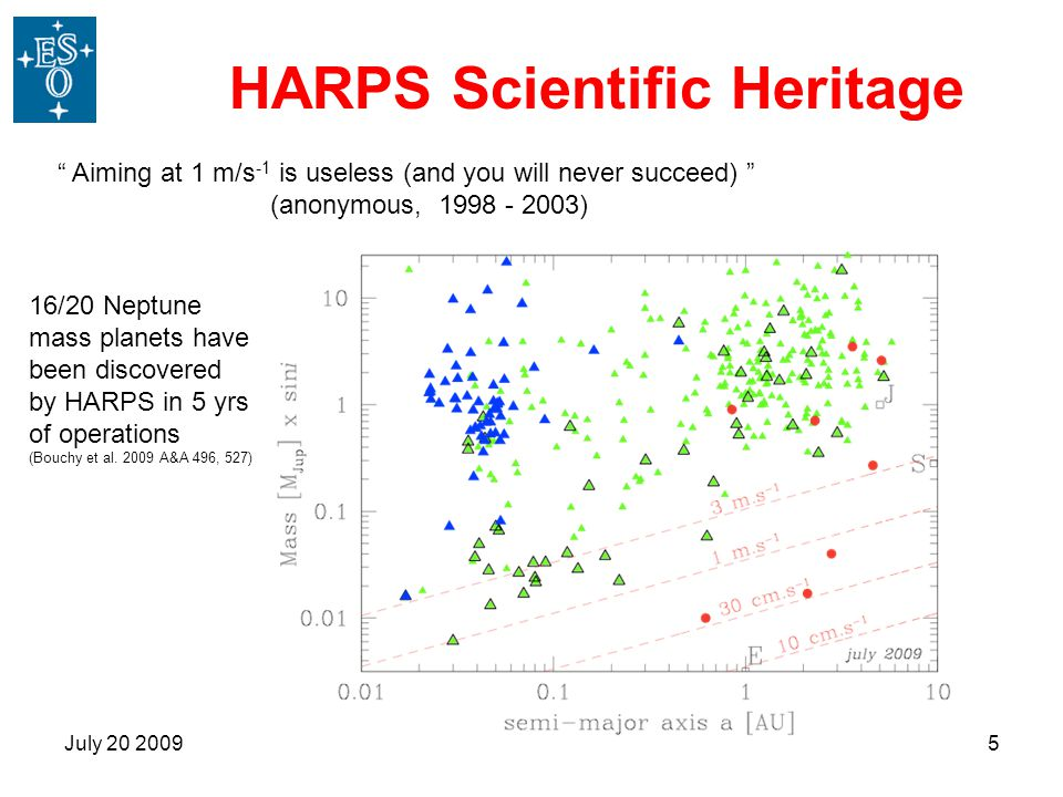 HARPS Scientific Heritage