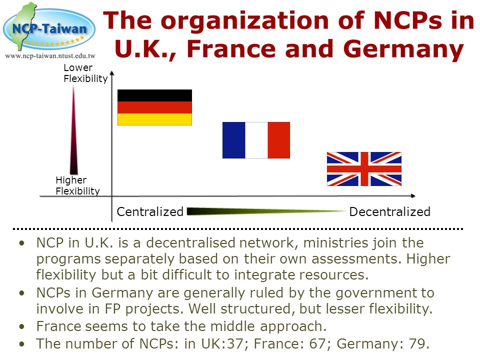 The organization of NCPs in U.K., France and Germany