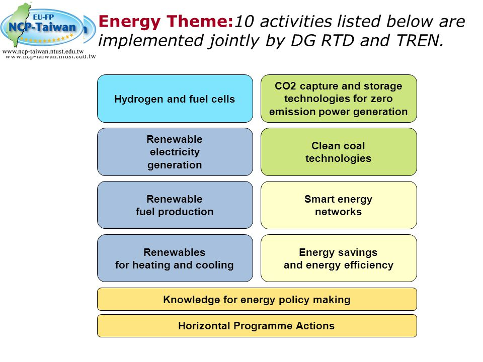 Energy Theme:10 activities listed below are implemented jointly by DG RTD and TREN.