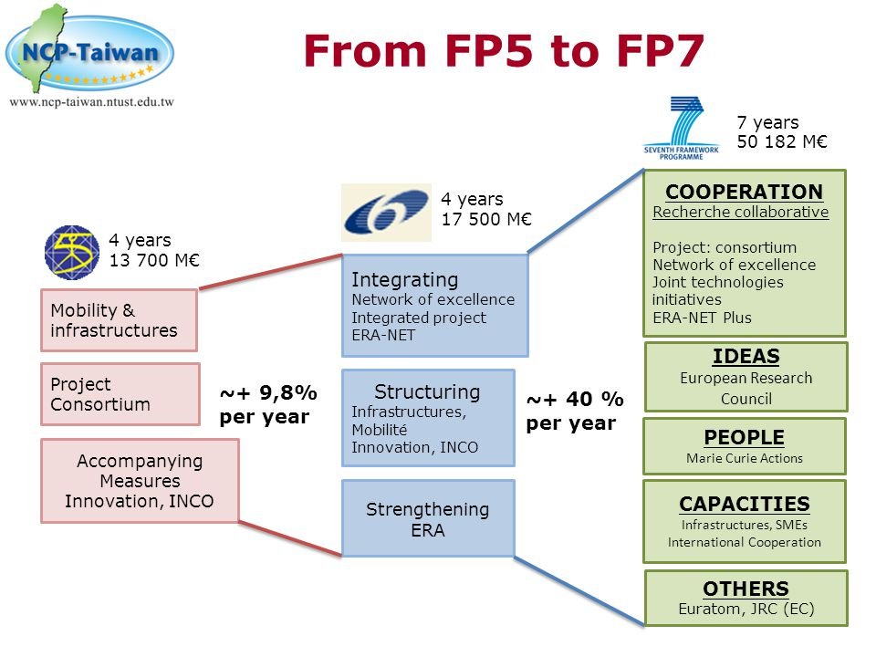 From FP5 to FP7 COOPERATION Integrating IDEAS Structuring ~+ 9,8%