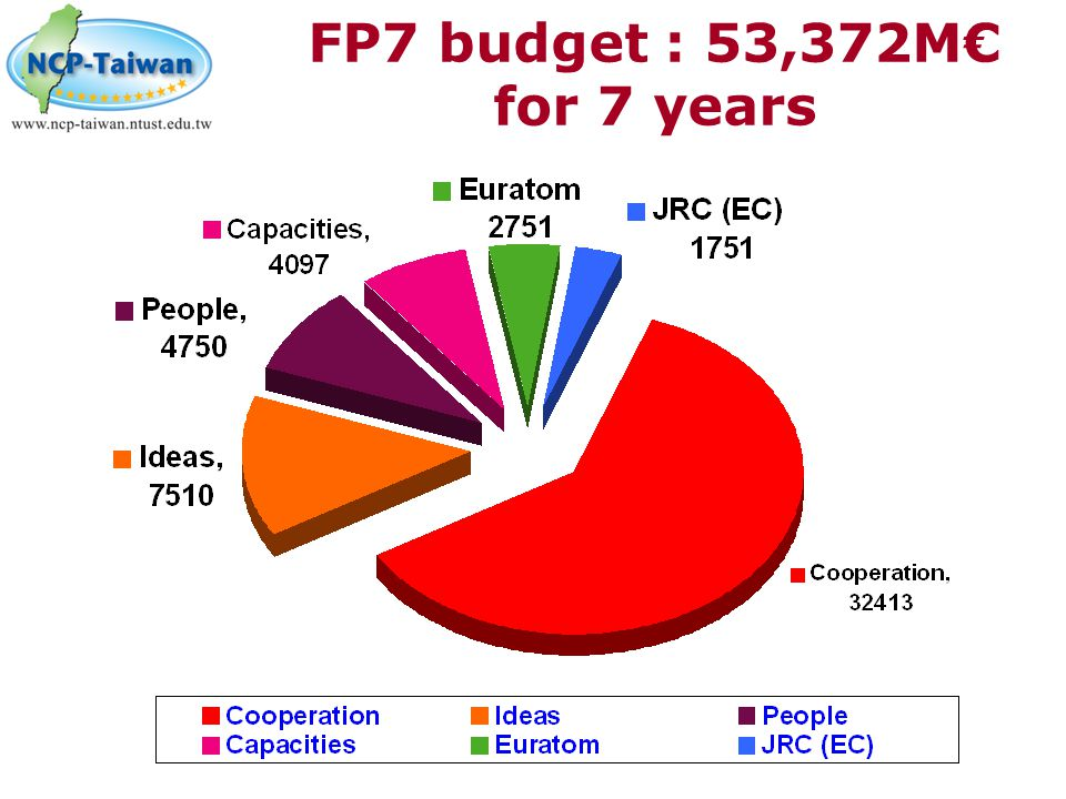 FP7 budget : 53,372M€ for 7 years