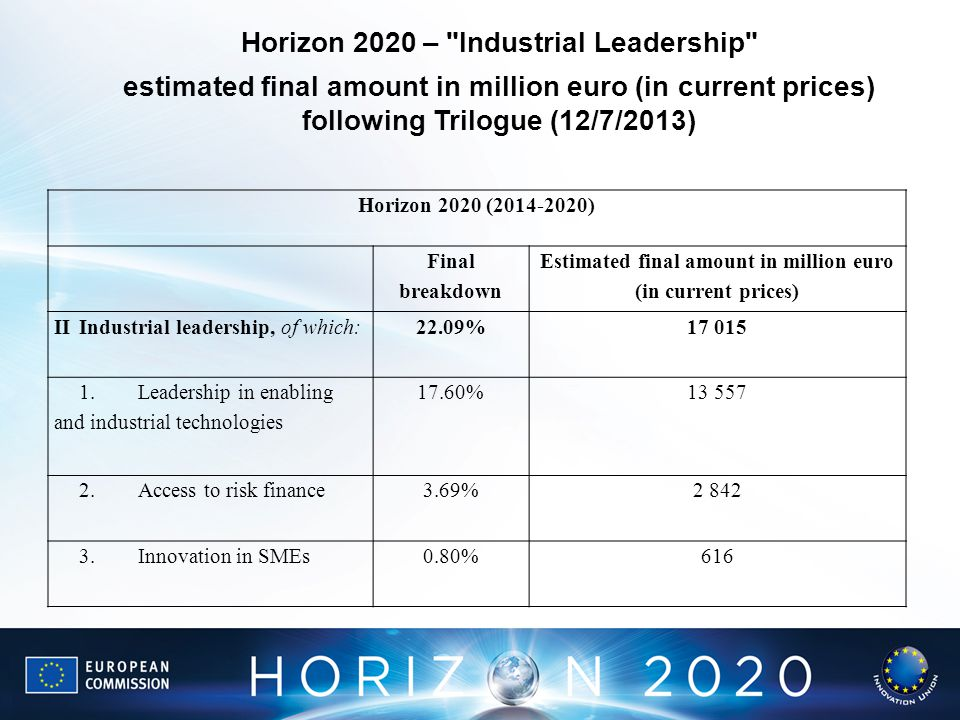 Horizon 2020 – Industrial Leadership