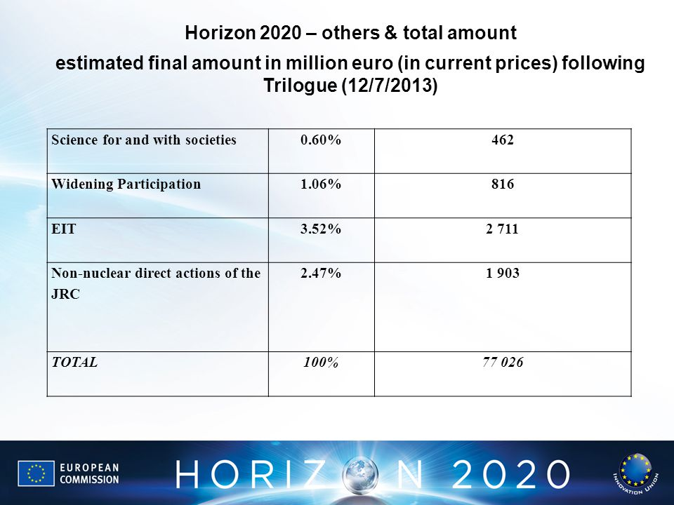 Horizon 2020 – others & total amount