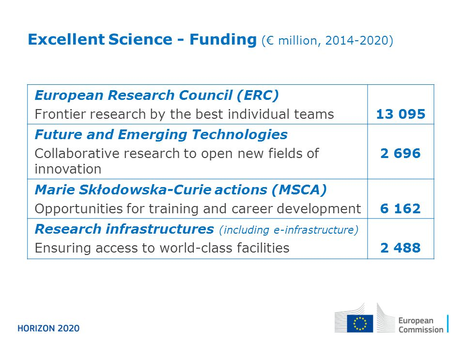 Excellent Science - Funding (€ million, 2014-2020)