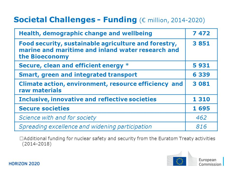 Societal Challenges - Funding (€ million, 2014-2020)