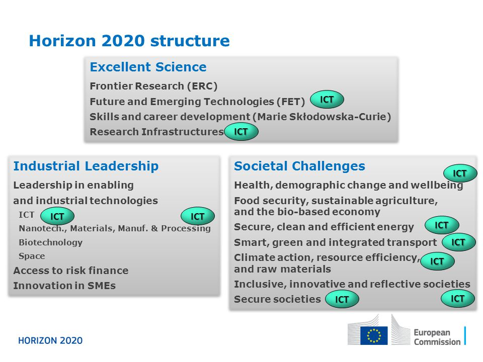 Horizon 2020 structure Excellent Science Industrial Leadership