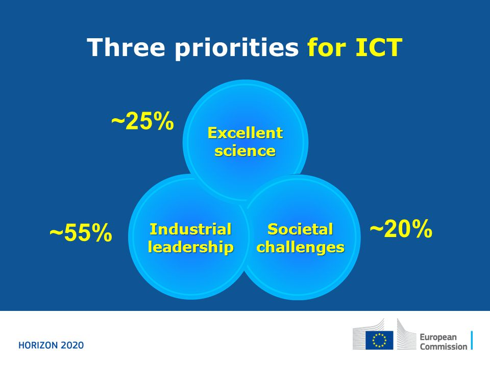 Three priorities for ICT