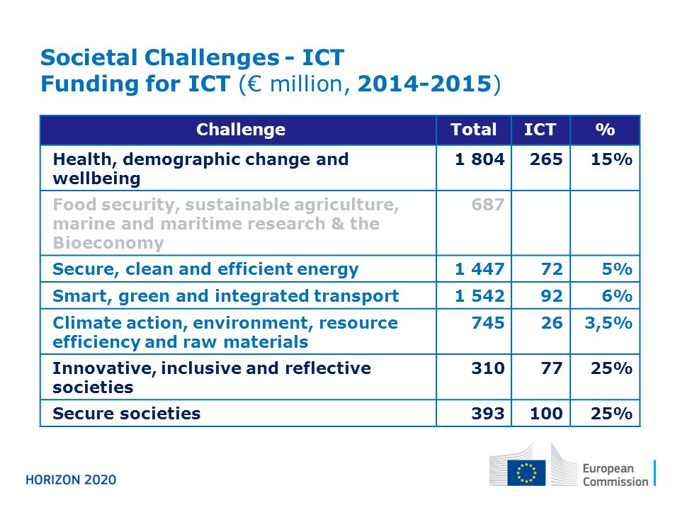 Societal Challenges - ICT Funding for ICT (€ million, 2014-2015)