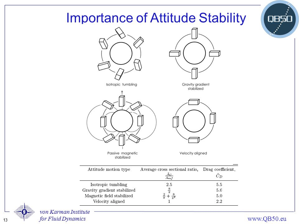 Importance of Attitude Stability
