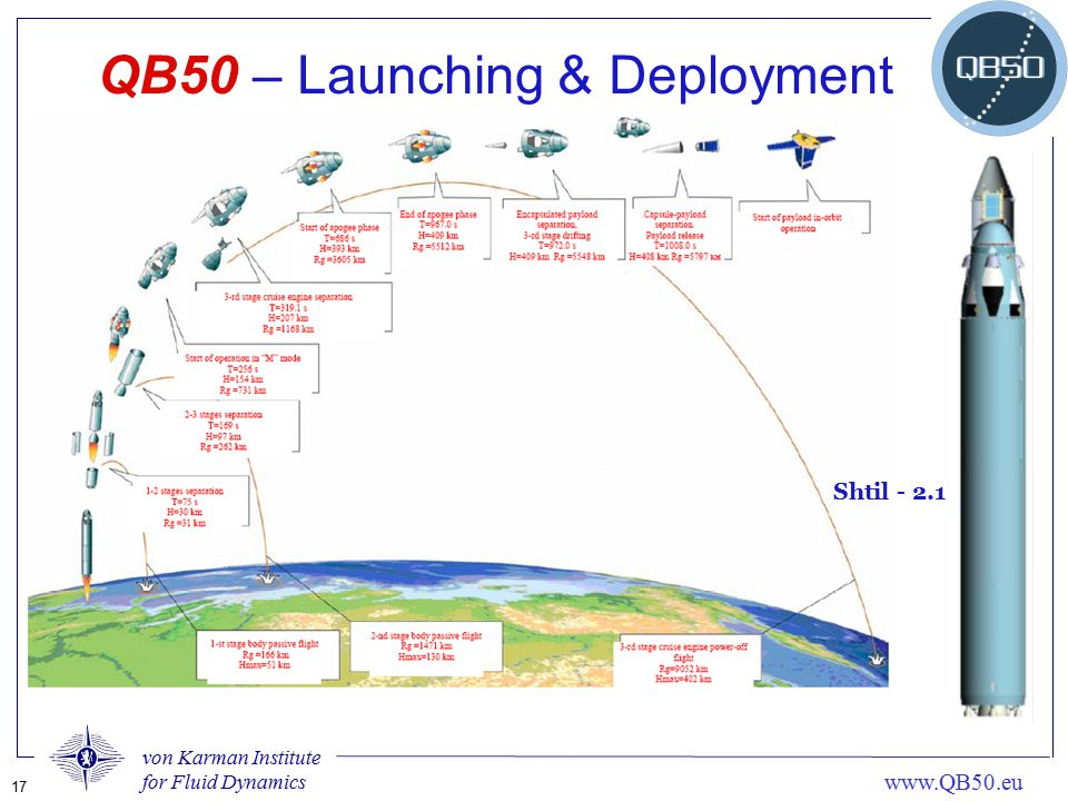 QB50 – Launching & Deployment