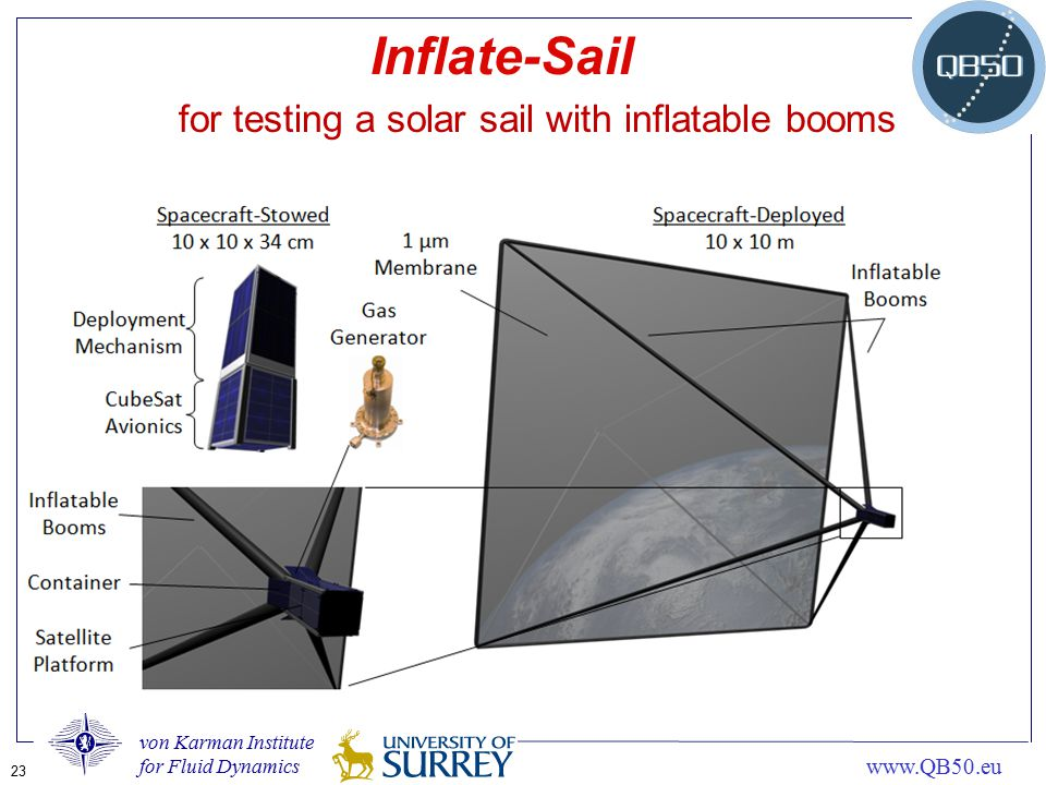 Inflate-Sail for testing a solar sail with inflatable booms