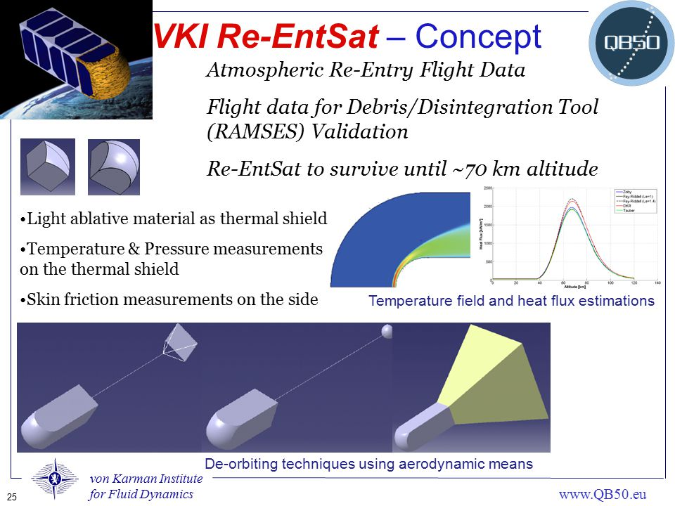 VKI Re-EntSat – Concept