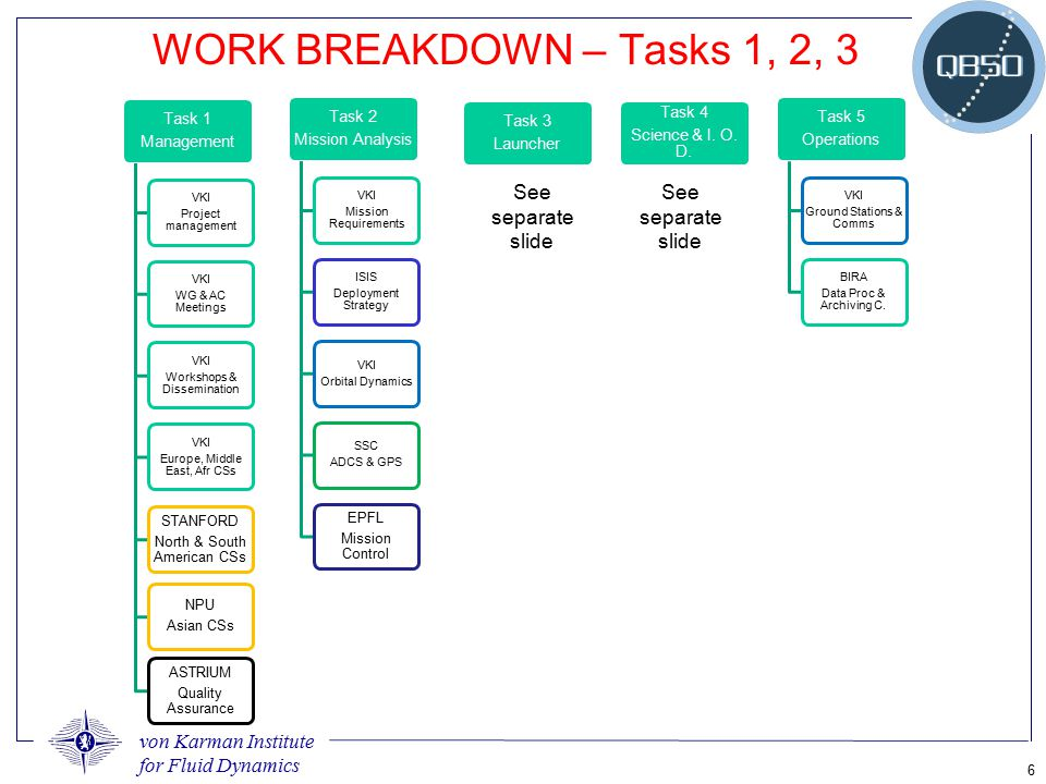 WORK BREAKDOWN – Tasks 1, 2, 3 See separate slide See separate slide