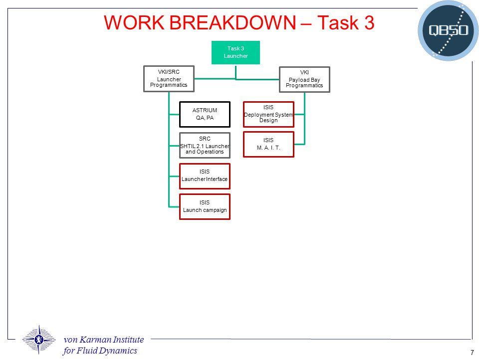 WORK BREAKDOWN – Task 3 Launcher Task 3 Launcher Programmatics VKI/SRC