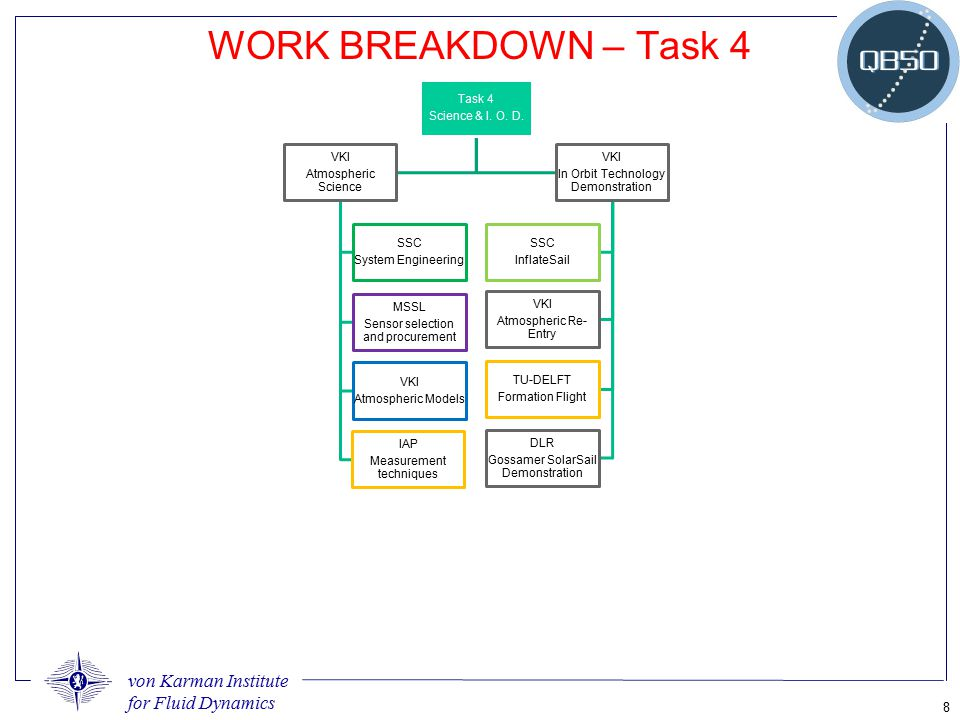 WORK BREAKDOWN – Task 4 Science & I. O. D. Task 4 Atmospheric Science