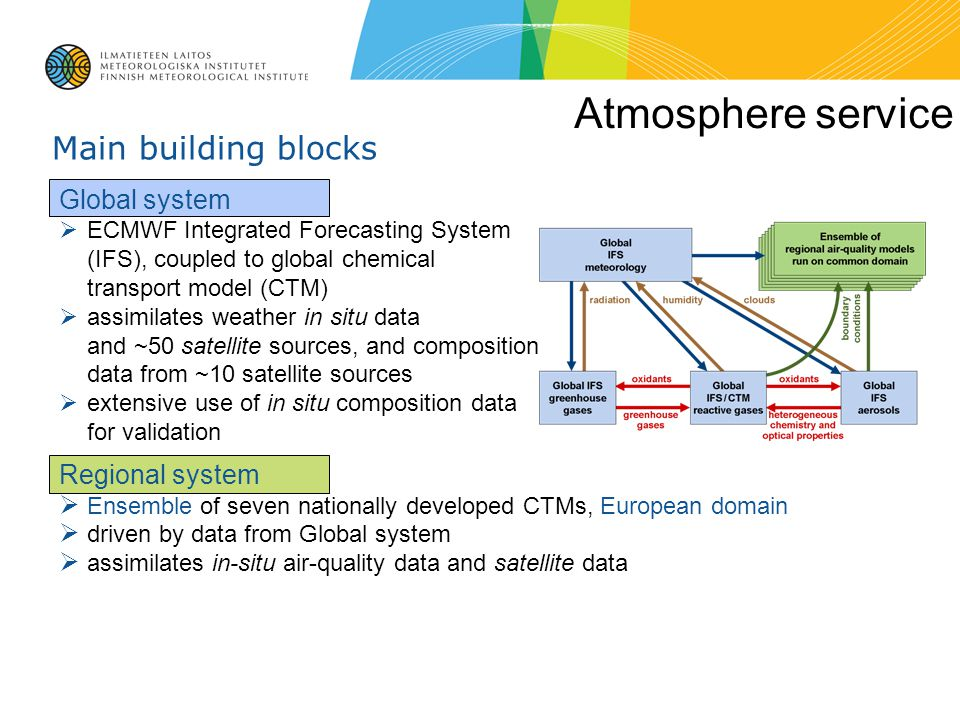Atmosphere service Main building blocks Global system Regional system