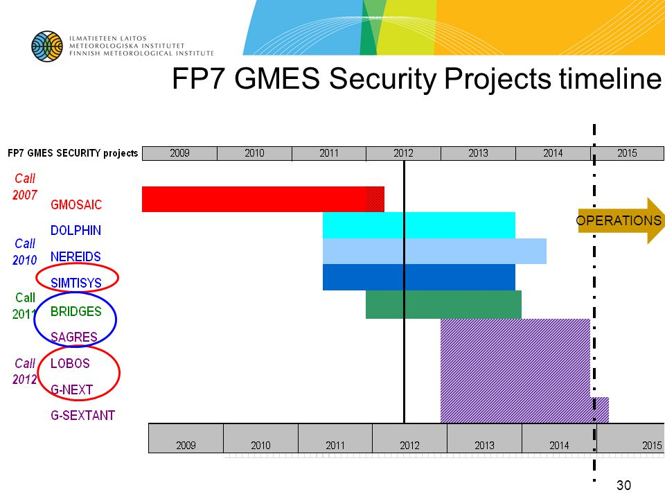 FP7 GMES Security Projects timeline