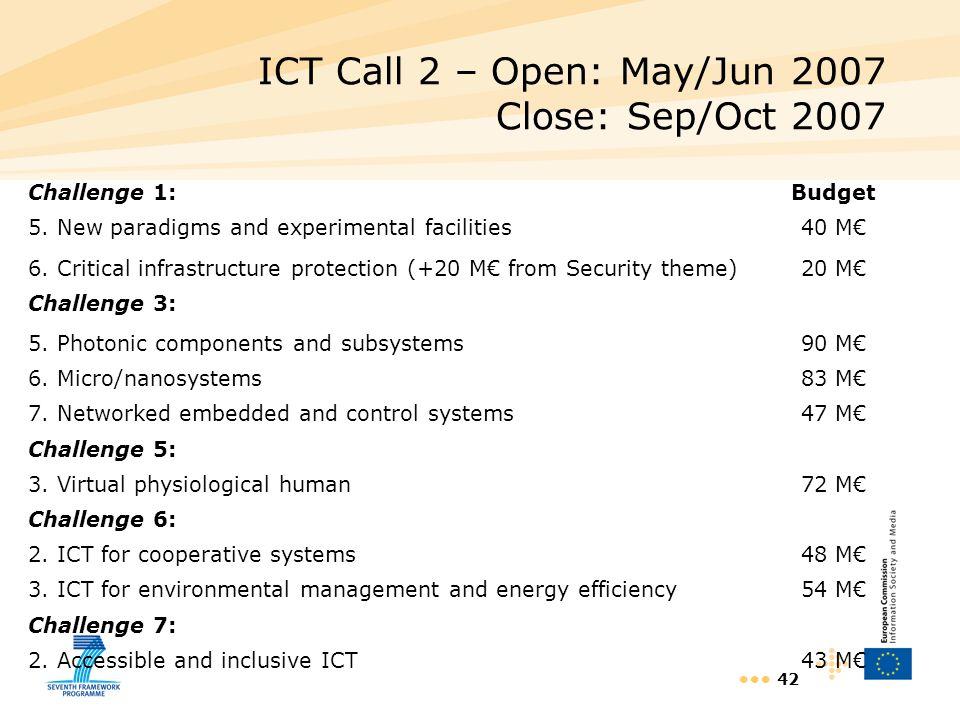 ICT Call 2 – Open: May/Jun 2007 Close: Sep/Oct 2007