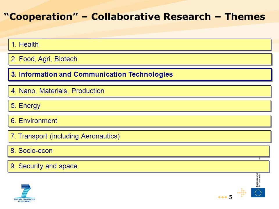 Cooperation – Collaborative Research – Themes