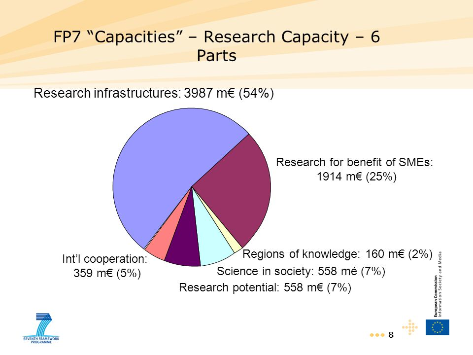 FP7 Capacities – Research Capacity – 6 Parts