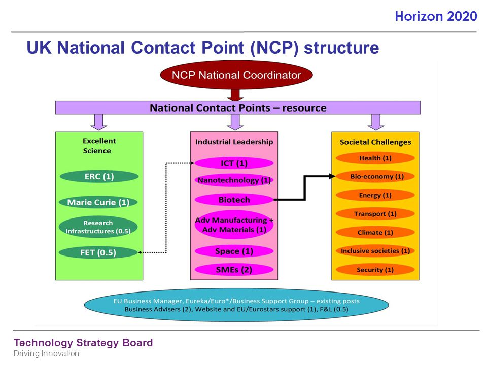 UK National Contact Point (NCP) structure