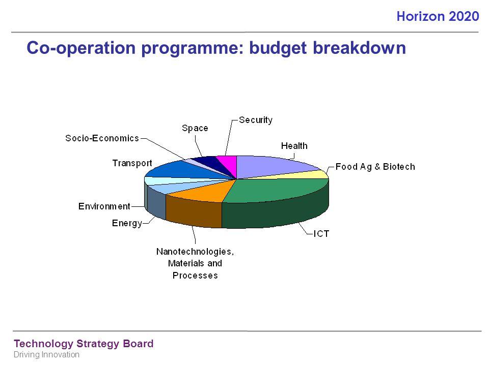 Co-operation programme: budget breakdown