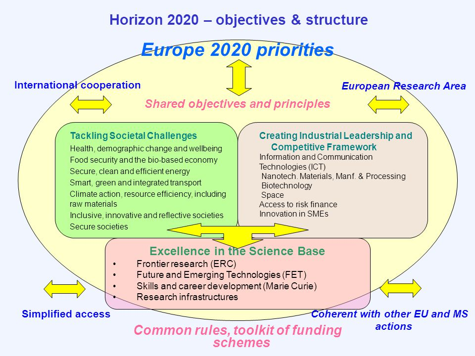 Europe 2020 priorities Horizon 2020 – objectives & structure