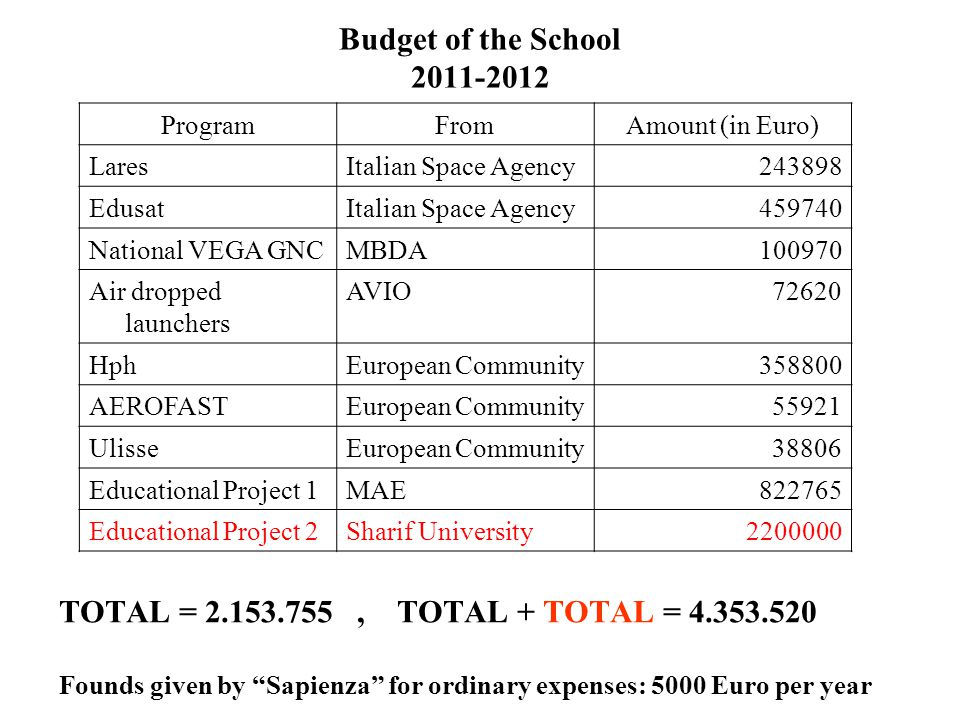 Budget of the School 2011-2012 Program. From. Amount (in Euro) Lares. Italian Space Agency. 243898.