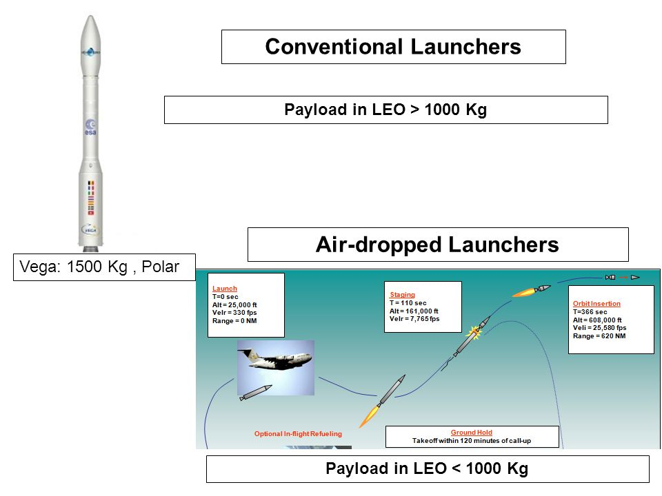 Conventional Launchers Air-dropped Launchers
