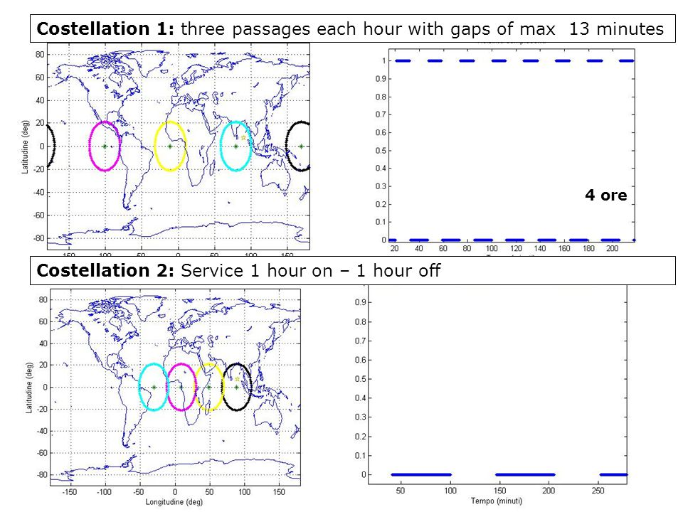 Costellation 1: three passages each hour with gaps of max 13 minutes