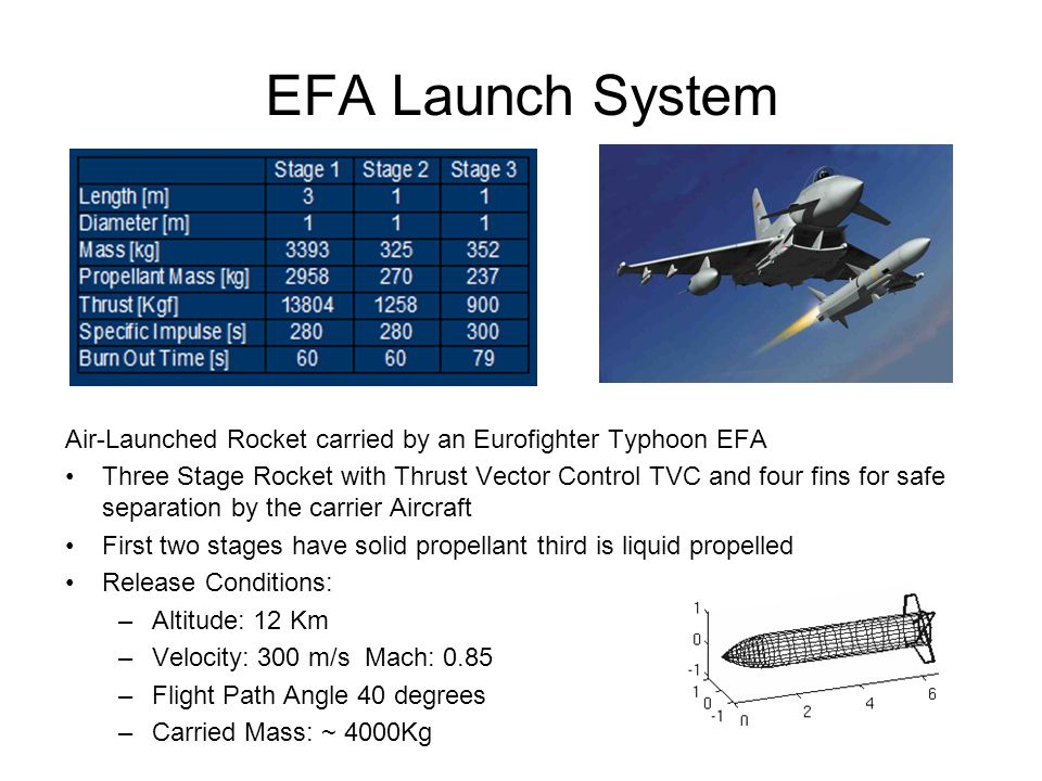 EFA Launch System Air-Launched Rocket carried by an Eurofighter Typhoon EFA.
