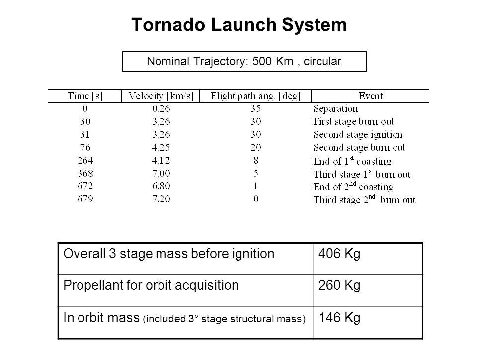 Nominal Trajectory: 500 Km , circular