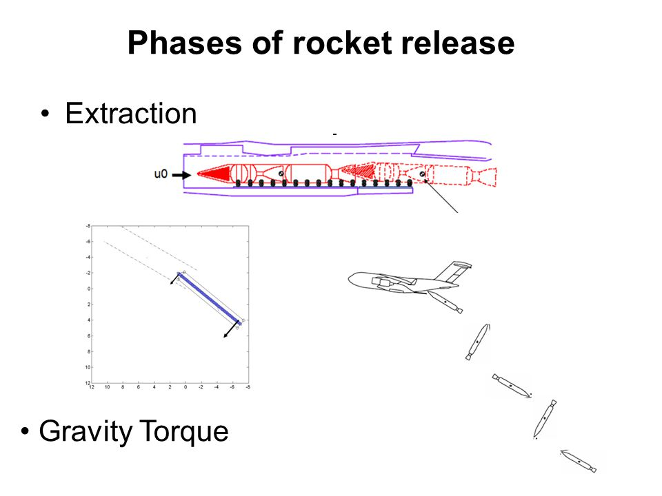 Phases of rocket release