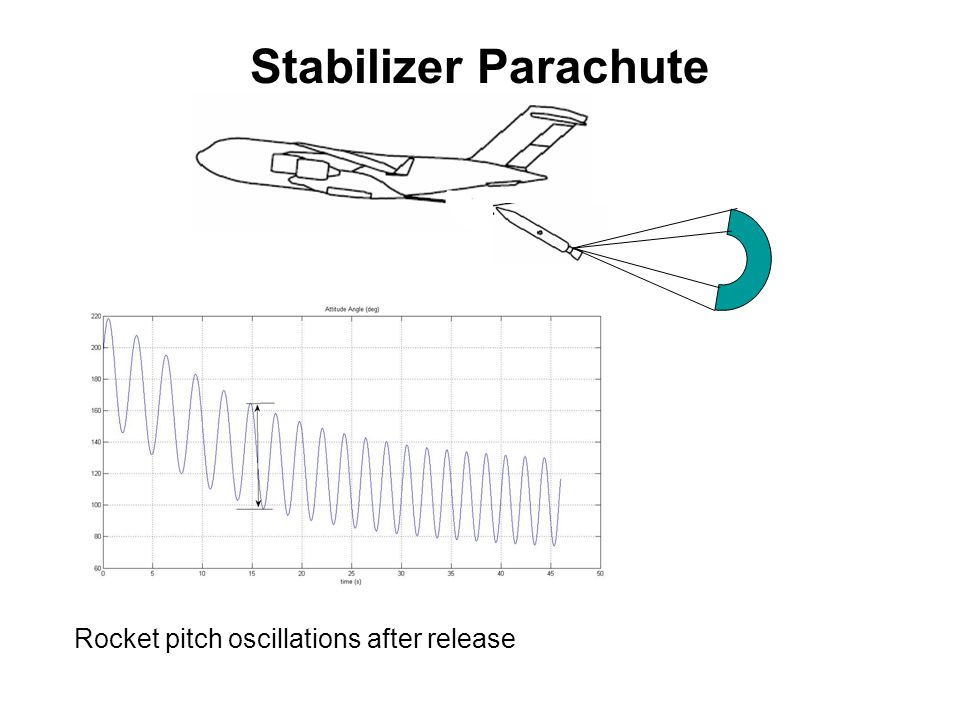 Stabilizer Parachute Rocket pitch oscillations after release